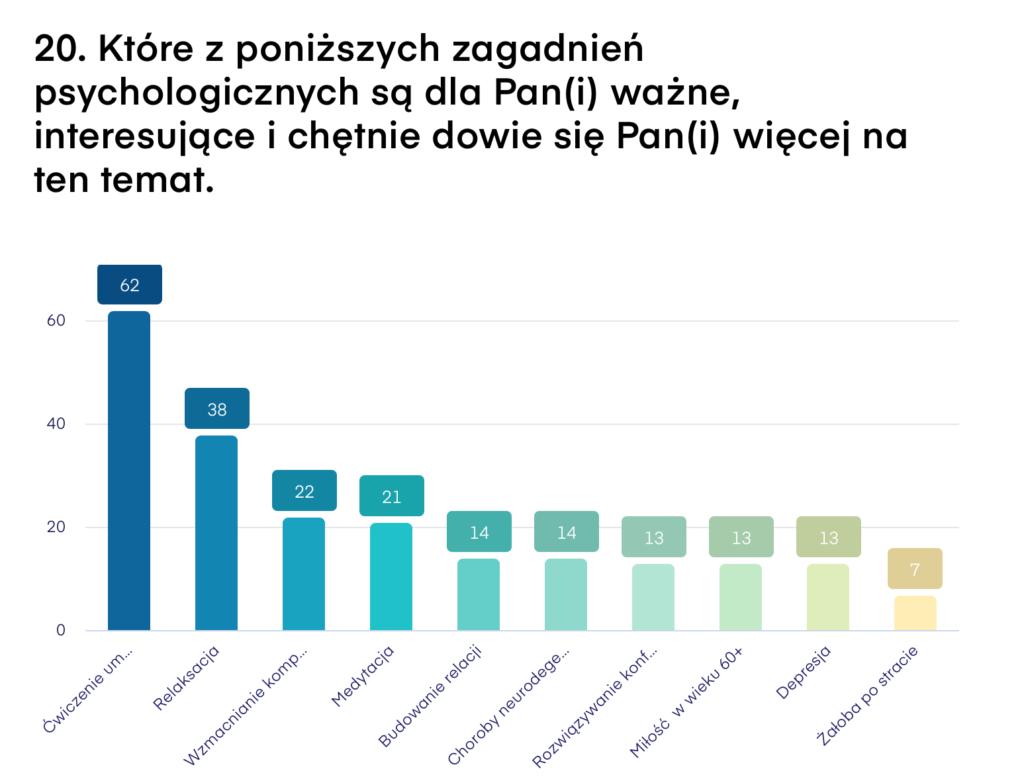 O czym chcą czytać Czytelnicy psychologdlaseniora.pl